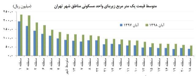 نوسان قیمت مسکن در تهران