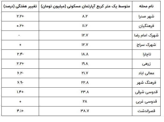 قیمت خرید خانه در شیراز سال 1400