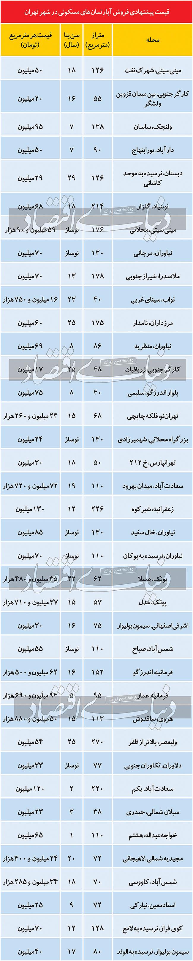 قیمت آپارتمان در مناطق 22 گانه تهران ؛ 15 شهریور 1400