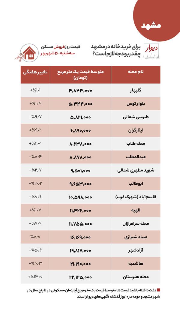 قیمت اجاره و خرید خانه در مشهد امروز