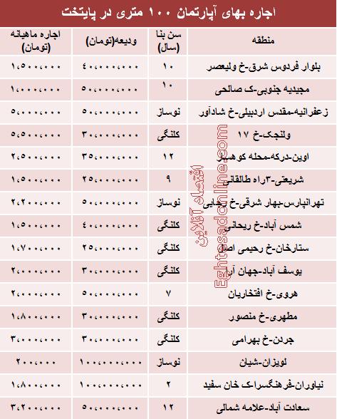 نرخ اجاره آپارتمان 100 متری تهران چقدر است؟