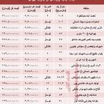 قیمت آپارتمان جنوب تهران چقدر است؟