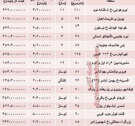جدیدترین قیمت آپارتمان در شرق تهران