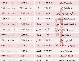 نرخ جدید آپارتمان شمال تهران