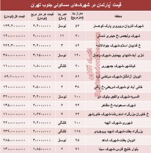شهرک های جنوب تهران