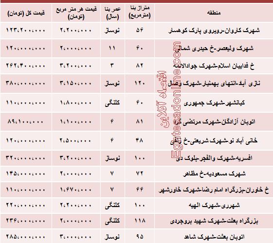 نرخ آپارتمان در شهرکهای جنوب تهران