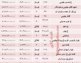 قیمت آپارتمان در صادقیه تهران چقدر است؟