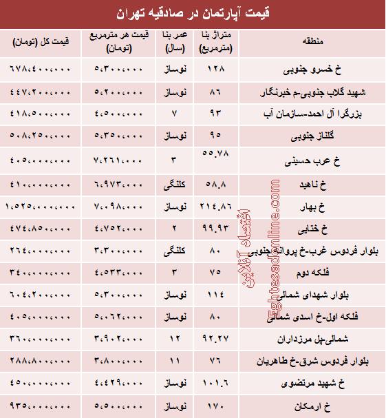 قیمت اجاره مسکن در صادقیه تهران