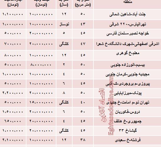 قیمت خانه مجردی در تهران چقدر است؟