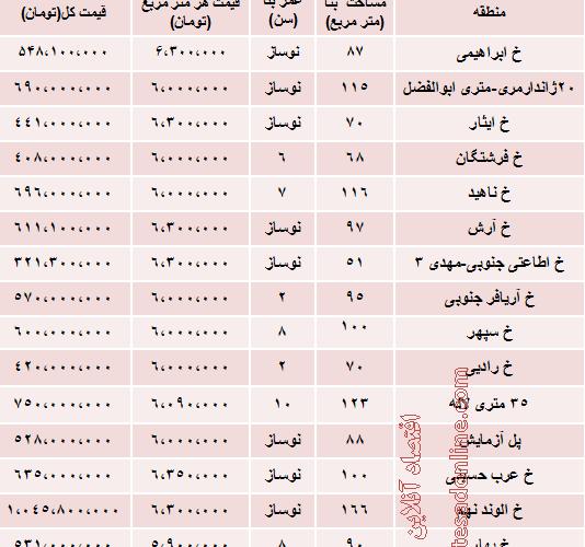 نرخ آپارتمان در بلوار مرزداران تهران