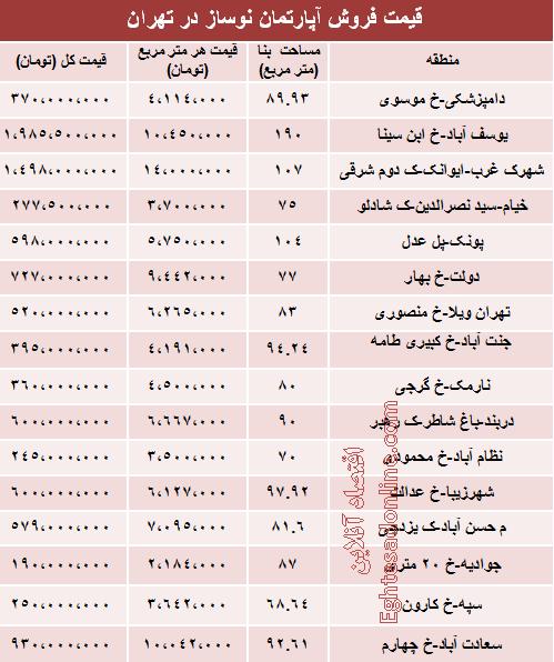 نرخ آپارتمانهای نوساز در تهران