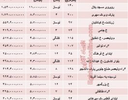 نرخ خرید و فروش آپارتمان خیابان ولیعصر تهران