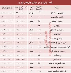 قیمت آپارتمان در تهران,قیمت آپارتمان در خیابان ولیعصر,نرخ خرید و فروش مسکن