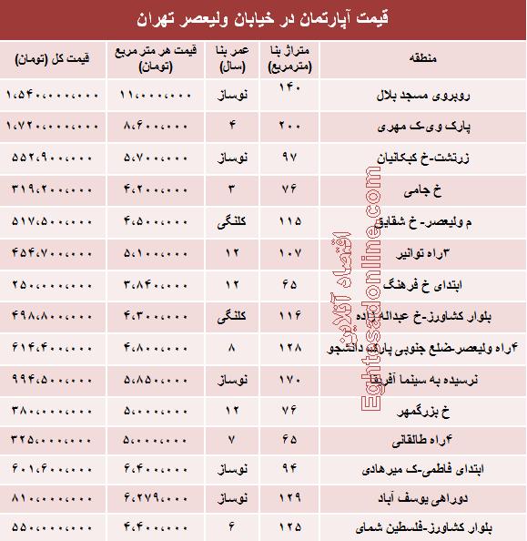 سایت املاک تهران یا املاک دیوار یا املاک شیپور؟؟؟ |نرخ خرید و فروش آپارتمان خیابان ولیعصر تهران