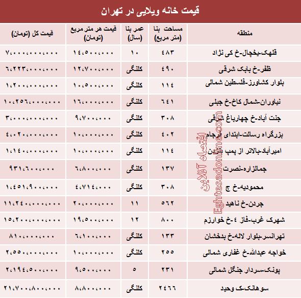 قیمت خانه های ویلایی در تهران چقدر است؟