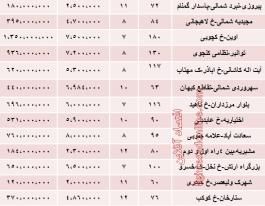 نرخ آپارتمانهای ۷ تا ۱۲ساله در تهران چگونه است؟