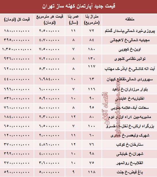 نرخ آپارتمانهای 7 تا 12ساله در تهران چگونه است؟