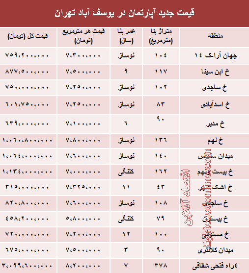 قیمت اجاره خانه در یوسف اباد