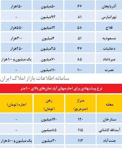 قیمت اصلی اجاره بهای آپارتمان های تهران