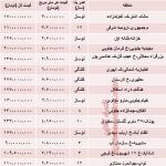 نرخ آپارتمان ۵۰ متری تهران
