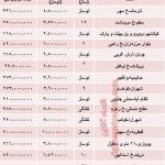 نرخ آپارتمانهای 70 متری تهران
