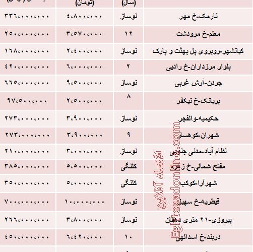 نرخ آپارتمانهای ۷۰ متری تهران