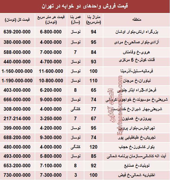 نرخ آپارتمانهای دوخوابه در تهران