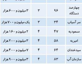 نرخ خرید و فروش مسکن در محله های محبوب تهران
