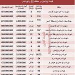 نرخ آپارتمان در منطقه ۲۲ و تهرانسر چقدر است؟