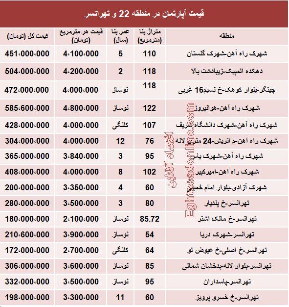 نرخ آپارتمان در منطقه 22 و تهرانسر چقدر است؟