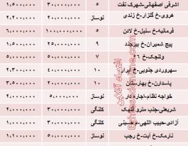 نرخ جدید اجاره بهای آپارتمان های ۱۰۰ متری تهران چقدر است؟