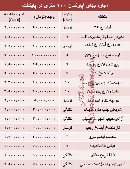 نرخ جدید اجاره بهای آپارتمان های 100 متری تهران چقدر است؟
