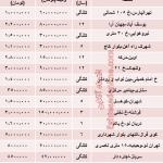 اجاره بها واحد های 100 متری در تهران چقدراست؟