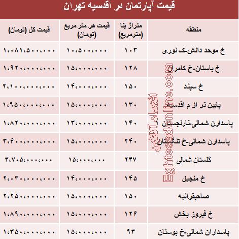 قیمت آپارتمان در تهران سعادت آباد