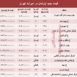 قیمت آپارتمان در امیر آباد تهران