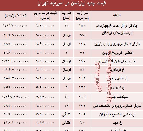 نرخ آپارتمان در امیر آباد تهران چقدراست؟