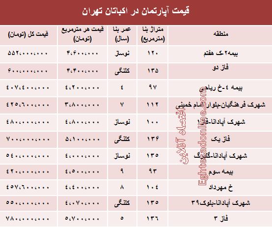 مظنه آپارتمان در منطقه اکباتان تهران چقدر است؟