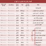 نرخ جدید رهن و اجاره واحد های تجاری تهران