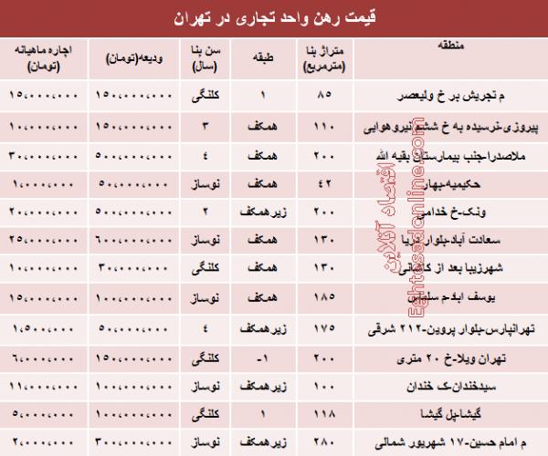 نرخ جدید رهن و اجاره واحد تجاری در تهران