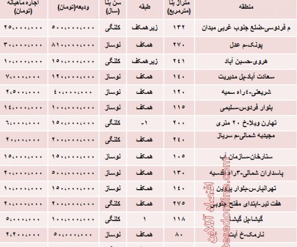 نرخ رهن و اجاره واحدهای تجاری تهران چقدراست؟
