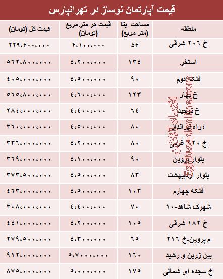 قیمت به روز نو ساز در تهرانپارس
