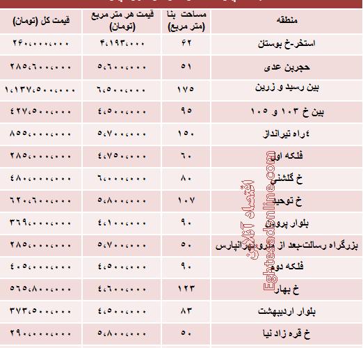 جدید ترین قیمت آپارتمان نوساز در تهرانپارس چقدر است؟