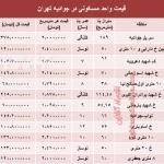میزان قیمت آپارتمان در جوادیه تهران