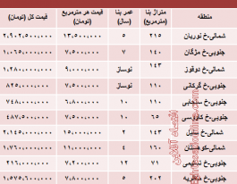 جدید ترین قیمت آپارتمان در دیباجی تهران چقدر است؟