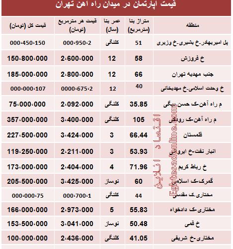 جدید ترین قیمت آپارتمان در میدان راه آهن تهران