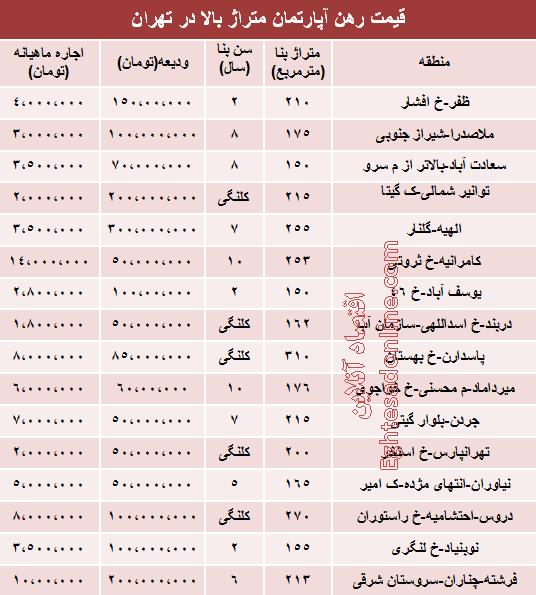 نرخ جدید رهن آپارتمان متراژ بالا تهران