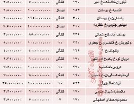 نرخ جدید رهن آپارتمان متراژ بالا در تهران چقدر است؟
