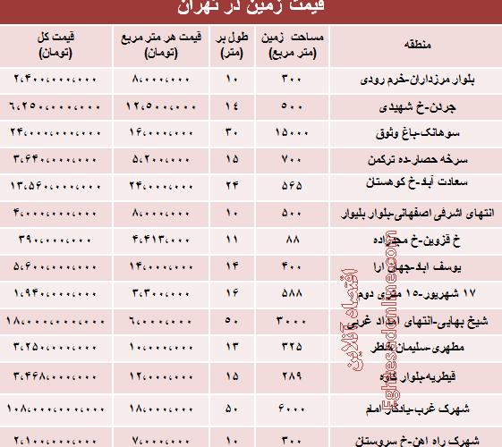 قیمت روز زمین در تهران چقدر است؟