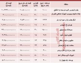 جدید ترین قیمت زمین در تهران چقدر است؟
