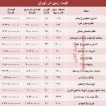 نرخ روز زمین در تهران چقدر است؟